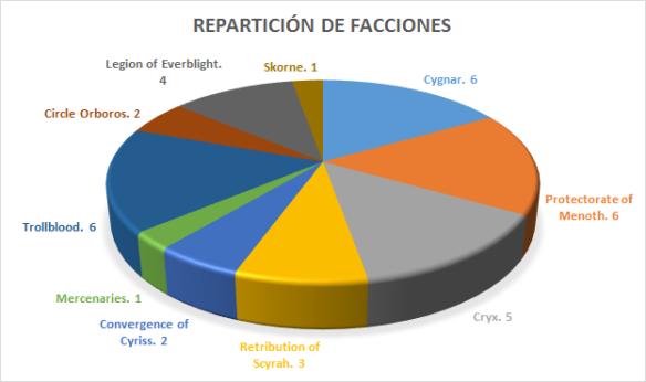 Reparticion Facciones